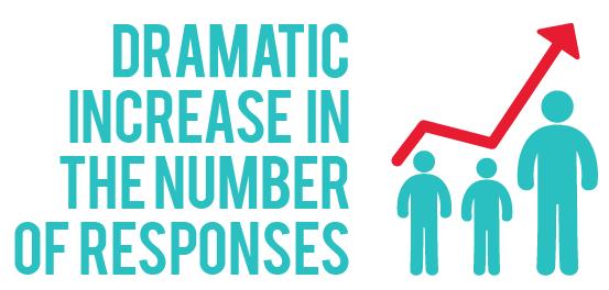 dramatic-increase